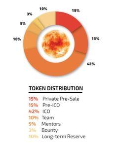 Sunmoney token distribution
