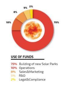 Sunmoney fund allocation
