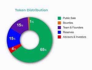 Plaza token distribution