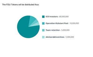 Fiduxa token distribution