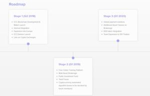 Yield coin roadmap