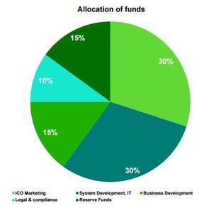 Fund allocation