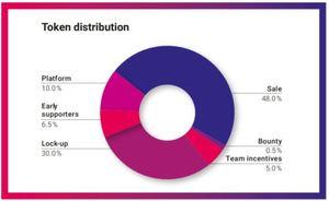 Databroker dao token distribution
