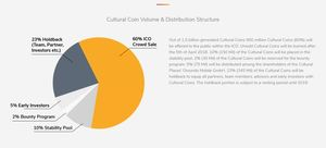 Cultural places token distribution