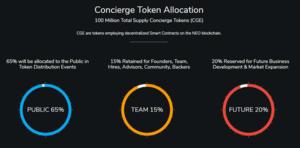 Concierge token allocation