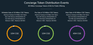 Concierge token distribution events