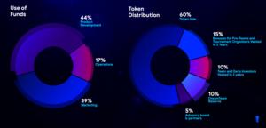 Dreamteam token distribution