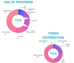 European cryptobank fund allocation and token distribution