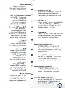 Velix roadmap