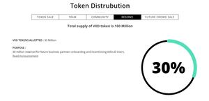 Velix reserve token distribution