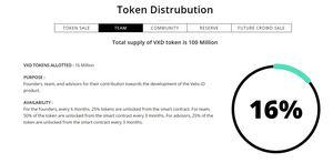 Velix team token distribution