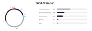 Velix fund allocation