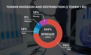 Iac token distribution