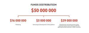 Iac fund allocation