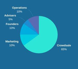 Unbankedx token distribution