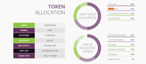 Token distribution   fund allocation