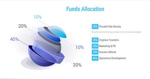 Cryptaur fund allocation