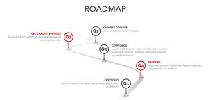 Cashbet roadmap