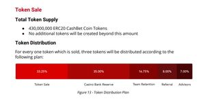 Cashbet token distribution