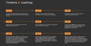 Sharpay roadmap