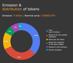Sharpay token distribution