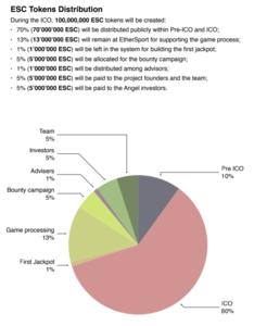 Ethersport token distribution