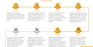 Osuni roadmap