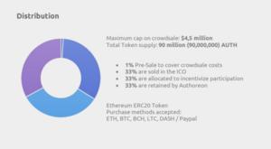Authoreon token distribution