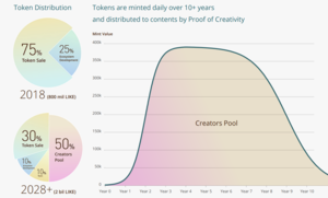 Likecoin token distribution