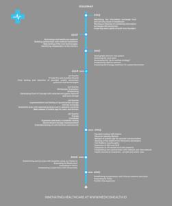 Roadmap slika 12.7