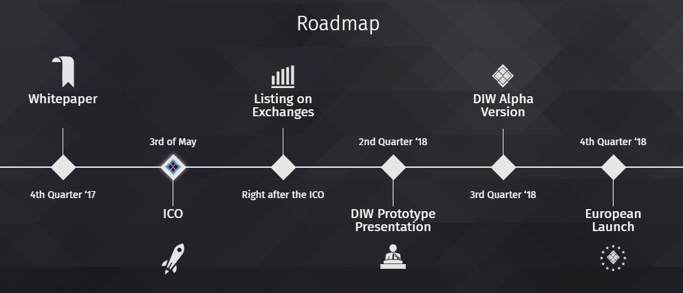 Image result for DIW TOKEN ICO