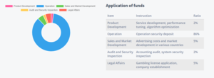 Applicaation of funds