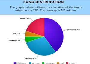 Fund allocation