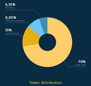 Token distribution