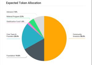 Verasity token allocation