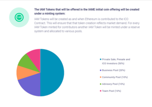 Iame token distribution